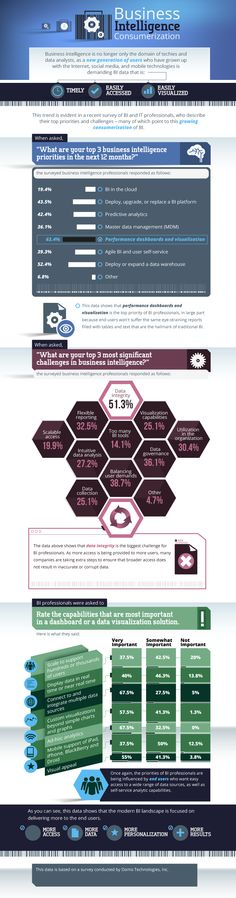 #Business #Infographics - Why Business Intelligence Is Targeted At You #Infografia