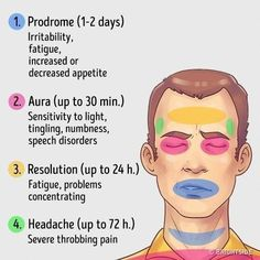 Headache Remedies MIGRAINE: All symptoms of this severe headache occur during a migraine attack that progresses through four main stages. Migraine Attack, Severe Migraine, Chronic Migraines, Migraine Relief, Pain Relief, Visual Migraine, Migraine Diet, Lupus Flare, Headache Symptoms