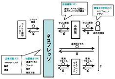 【図5】ネスプレッソのピクト図 Floor Plans, Diagram, Business, Model, Scale Model, Store, Business Illustration, Models