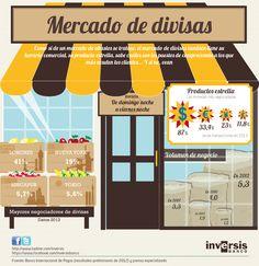 """Mercado de divisas"", #infografia para Inversis Banco (julio 2014)"