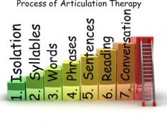 articulation therapy hierarchy- Pinned from blog- heatherspeechther...