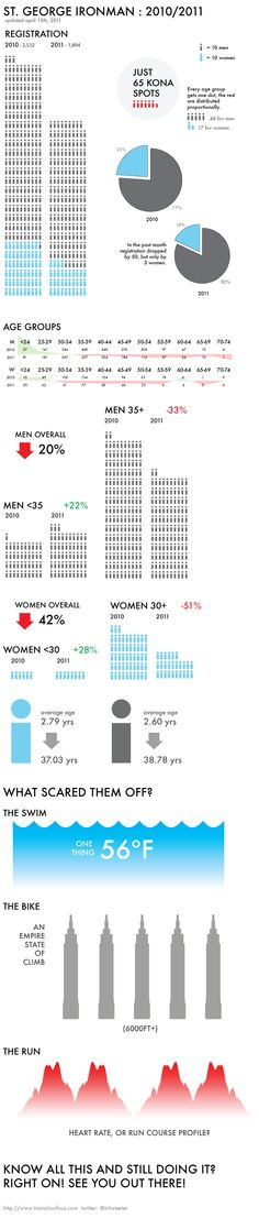 St George Ironman Infographic, or why WTC is changing the race to a 70.3 in 2013