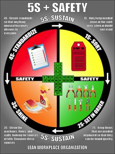 Fire Safety Poster, Health And Safety Poster, Safety Posters, Safety Talk, Safety At Work, Safety Pictures, Workplace Safety Tips, Safety Slogans, Warehouse Management