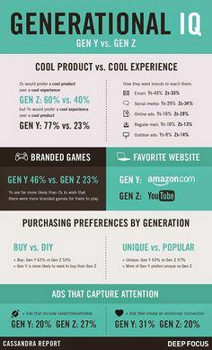 Generación Y vs. Generación Z, lo que cada una espera de las marcas.