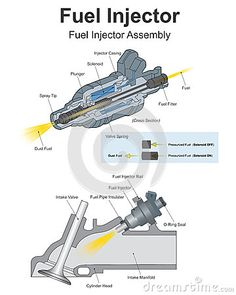 Fuel injection is the introduction of fuel in an internal combustion engine, most commonly automotive engines, by the means of an injector. Engine Repair, Car Engine, Car Repair, Mechanical Design, Mechanical Engineering, Automotive Engineering, Automotive News, Car Care Tips, Combustion Engine