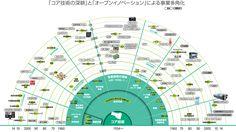 TUBE GRAPHICS/インフォグラフィックな会社「ダイアグラム・地図・図解・グラフ・ピクトグラム・チャート・情報デザイン」