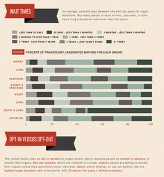 Infographic: Just How Hard Is It To Get An Organ Transplant?   Co.Design: business + innovation + design