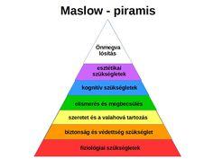 Maslow piramis: a biológiai szükségletektől az önmegvalósításig
