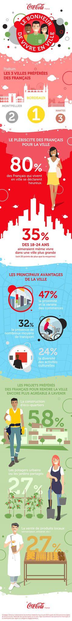 INFOGRAPHIE : LES FRANÇAIS PLÉBISCITENT LA VIE EN VILLE   Coca-Cola France   @cocacolafr
