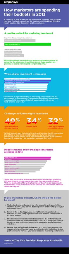 Australian marketers increase their digital marketing budgets - Infographic