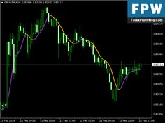 Forexprofitway L The Way To Make Profit In Forex Forexprofitway