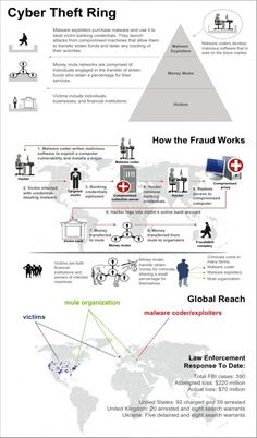 This poster breaks down how cyber crime works and how fraud is committed through online transactions. Data Science, Computer Science, Cyber Security Awareness, Computer Virus, Computer Help, It Management, Enterprise Application, Home Security Tips, Internet Safety