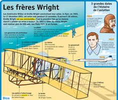 Fiche exposés : Les frères Wright