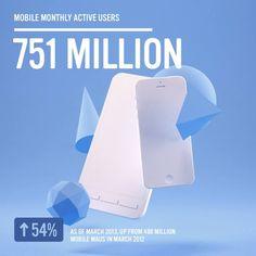 751 Millionen Mobile User monatlich aktiv #facebook #socialmedia