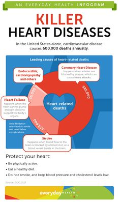 Check out this infographic to see the leading killer heart diseases. Do you know someone fighting cardiovascular disease?