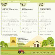 Cinco puntos pendientes que debe resolver la reforma agraria para incentivar la actividad