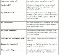 The most important English small talk phrases. Conversation Starters. | #English #communication #vocabulary