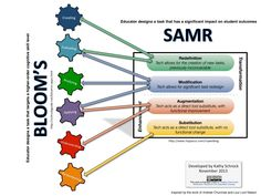 Schrock's Guide to SAMR: http://www.schrockguide.net/samr.html
