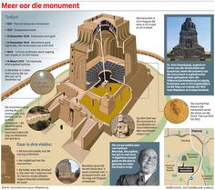 This ran in Beeld, the Afrikaans-language daily in Johannesburg. Illustration is the Architectural Design Sketch of the Voortrekker Monument. Union Of South Africa, South African Flag, South African Air Force, South African Railways, Defence Force, Kruger National Park, My Heritage, My Land, African History