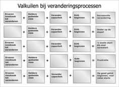 Valkuilen bij veranderprocessen. Complexe zaken overzichtelijk gemaakt. Wat als een aspect van het proces wordt vergeten... Thinking Skills, Critical Thinking, Team Training, Inspirational Leaders, Co Teaching, Lean Six Sigma, Leadership Coaching, Work Motivation, Change Management
