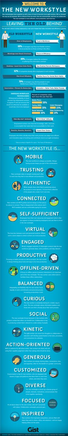 Agile Employees & The New Workstyle | #infographics repinned by @Piktochart