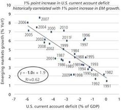 Relationship between growth of Emerging Markets and the current account deficit op the US...