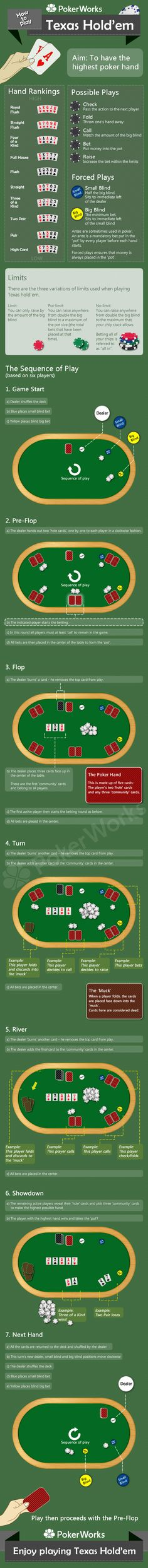 The Most Popular Poker game in the world Texas Hold'em explained in the simple, down to earth language for the beginners of poker.