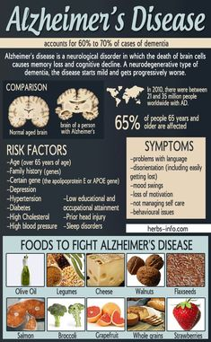 Like all types of dementia, Alzheimer's is caused by brain cell death. It is a neurodegenerative disease, which means there is progressive brain cell death that happens over time. Alzheimer's Prevention, Alzheimer Care, Alzheimers Awareness, Alzheimers Poem, Alzheimers Activities, Degenerative Disease, Alzheimer's And Dementia, Dementia Symptoms, Health Foods