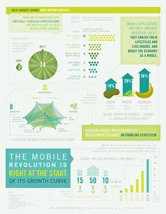 Global forecast for mobile data traffic