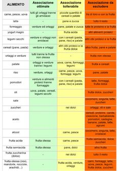 25 best ideas about balanced diet chart on