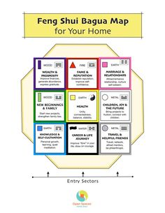Open Spaces Feng Shui: Feng Shui Bagua Map for Your Home
