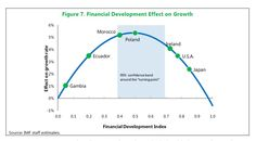 Wall Street Cost the economy 2.25% of GDP each year IMF-excessive-financialization-May-2015