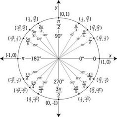 interctive explanation of fourier derivative