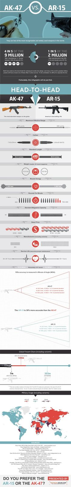 """Great infographic side-by-side comparison: """"AK-47 vs. AR-15: Which Is the Better Rifle?"""""""