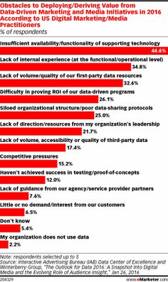 Obstacles to Deploying/Deriving Value from Data-Driven Marketing and Media Initiatives in 2016 According to US Digital Marketing/Media Practitioners (% of respondents)