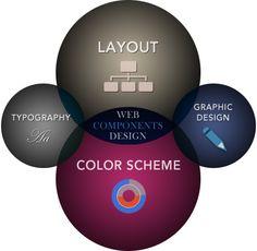 web type 10 Color Schemes, Web Design, Typography, Layout, Trends, Type, R Color Palette, Letterpress, Design Web