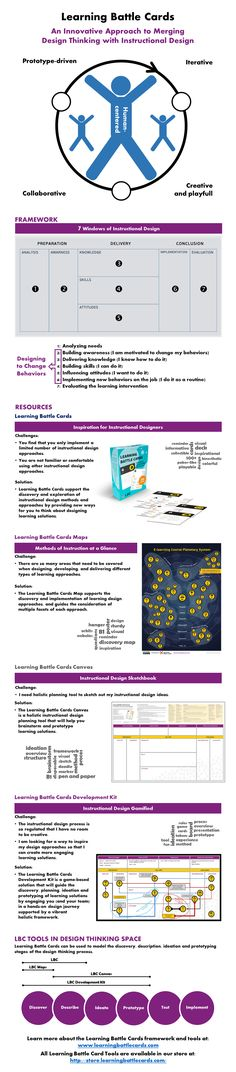 The infographic show the ecosystem of tools which introduces designing thinking into instructional design activities. These tools are called Learning Battle Cards and can be bought at www.learningbattlecards.com.