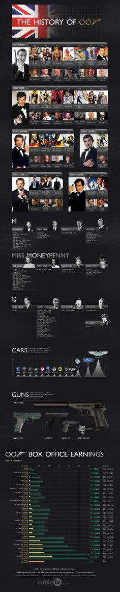 A history timeline - and interesting facts about the James Bond movie franchise.