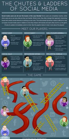 When we startedf creating a social media infographic, we thought of how users engage with these sites, and one idea stood out: Chutes and Ladders. Social Networks, Social Media, Web Technology, Student Engagement, Ladders, Web Development, Infographic, Marketing, Digital