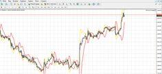 Contrast - индикатор для торговли бинарными опционами