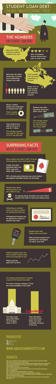 Student Loan Debt: The Next Major Economic Threat #infographic #StudentLoad #Education #Debt