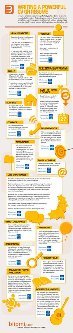 ..Writing a Powerful #CV or #Resume #careers