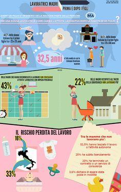 """Business infographics accompagna la presentazione in azienda dei dati di sintesi sull'andamento del fenomeno """"Lavoratrici madri sul lavoro""""  a livello nazionale."""