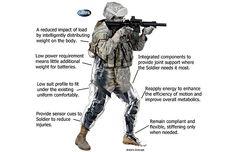 It's commonly known in the military as the TALOS, or Tactical Assault Light Operator Suit. Description from semsam.blogspot.com. I searched for this on bing.com/images