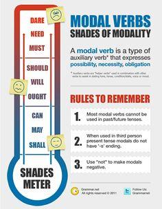 Aprende ingles: modal verbs #infografia #infographic