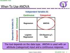 multiple regression vs anova vs chi - Google Search