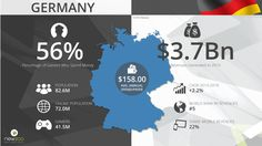 German Games Market 2015 (Newzoo Jul'15)  The German games market will generate $3.7 billion in 2015, an increase of 2.0% from 2014. Germany is the fifth largest games market in the world, behind the Republic of Korea, and the largest games market in Europe.