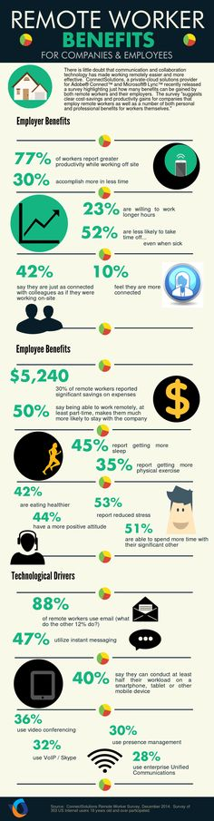 Remote Worker Benefits for Companies and Employees #infographic #Business #RemoreWorkers