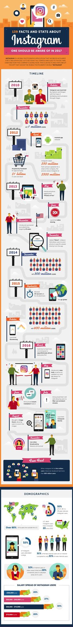 Instagram has come a long way since it launched in 2010 and was acquired by Facebook in 2012.