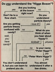 Do You Understand Higgs Boson?